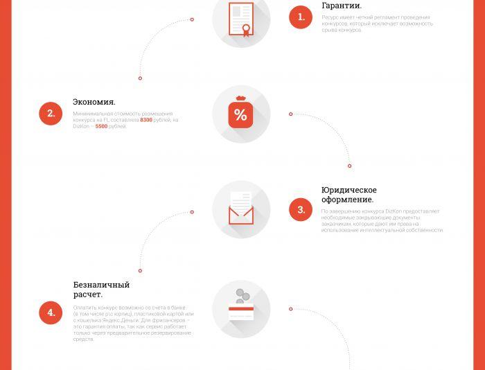 Инфографика по юридической сделке - дизайнер this_optimism