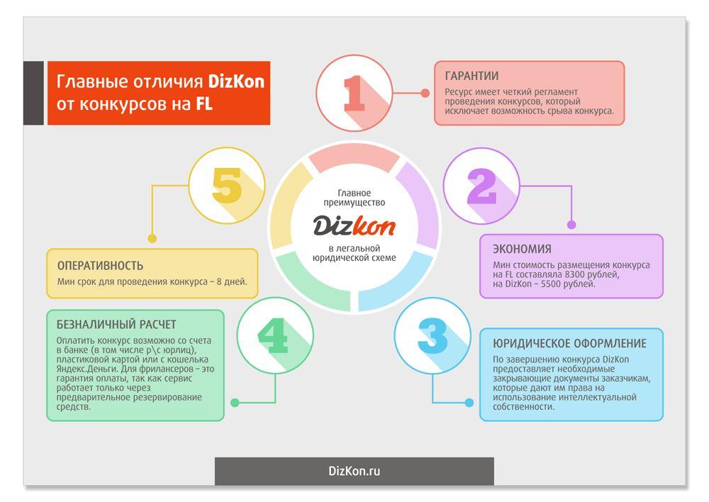 Инфографика по юридической сделке - дизайнер mz777
